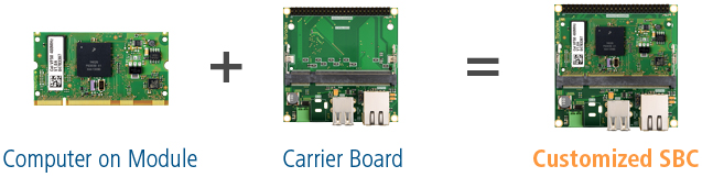 Computer on Module + Carrier Board = Customized Single Board Computer